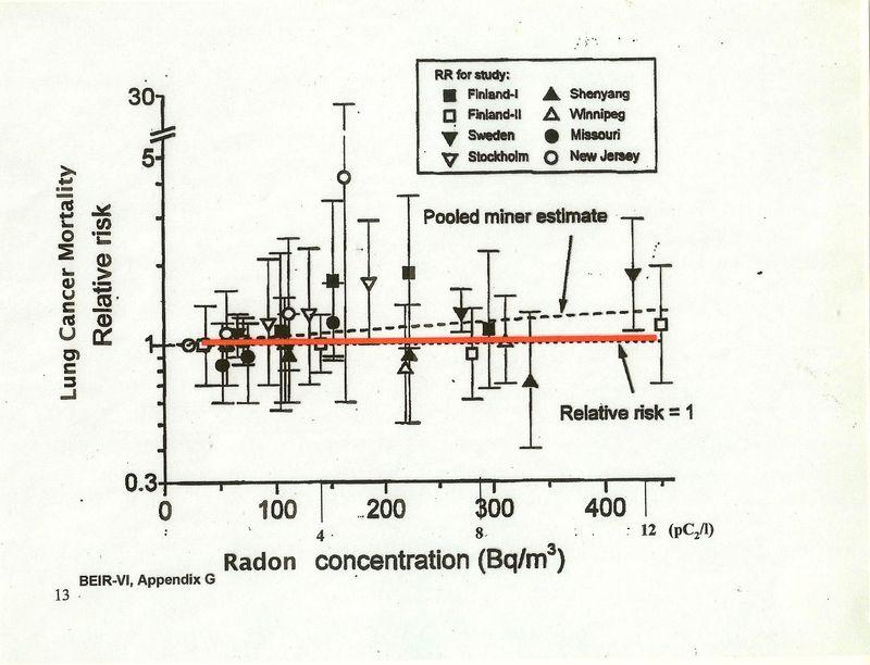 BEIR-VI Radon-1 copy